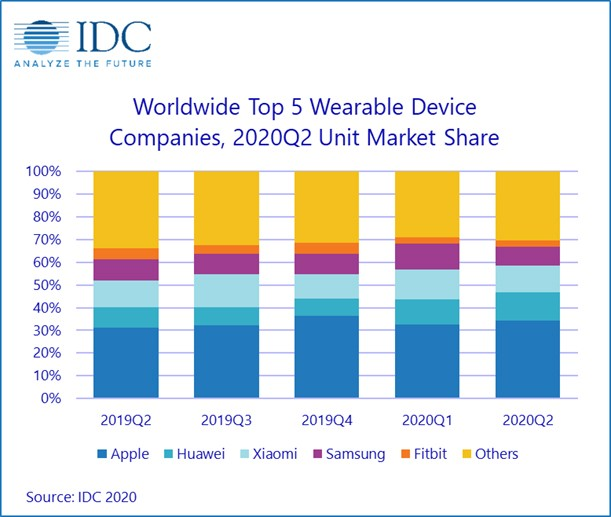 worldwide top5 wearable companies 2020Q2 unit market share